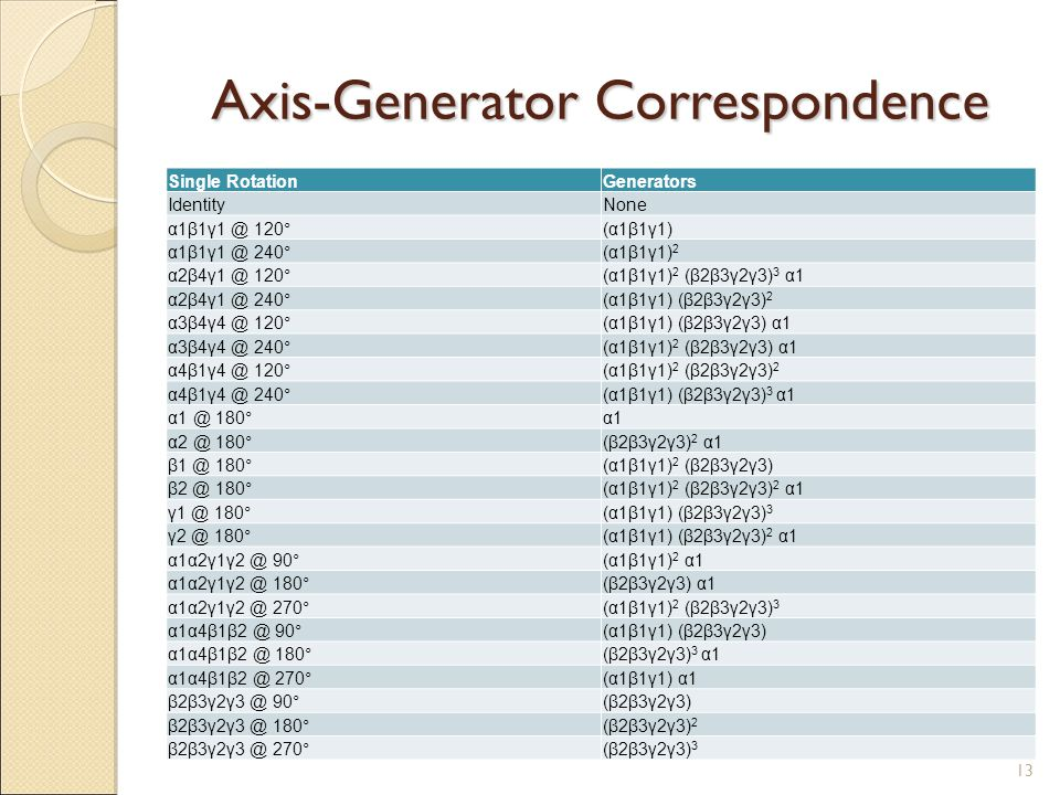 Axis-Generator Correspondence Single RotationGenerators IdentityNone α1β1γ1 @ 120°(α1β1γ1) α1β1γ1 @ 240°(α1β1γ1) 2 α2β4γ1 @ 120°(α1β1γ1) 2 (β2β3γ2γ3) 3 α1 α2β4γ1 @ 240°(α1β1γ1) (β2β3γ2γ3) 2 α3β4γ4 @ 120°(α1β1γ1) (β2β3γ2γ3) α1 α3β4γ4 @ 240°(α1β1γ1) 2 (β2β3γ2γ3) α1 α4β1γ4 @ 120°(α1β1γ1) 2 (β2β3γ2γ3) 2 α4β1γ4 @ 240°(α1β1γ1) (β2β3γ2γ3) 3 α1 α1 @ 180°α1 α2 @ 180°(β2β3γ2γ3) 2 α1 β1 @ 180°(α1β1γ1) 2 (β2β3γ2γ3) β2 @ 180°(α1β1γ1) 2 (β2β3γ2γ3) 2 α1 γ1 @ 180°(α1β1γ1) (β2β3γ2γ3) 3 γ2 @ 180°(α1β1γ1) (β2β3γ2γ3) 2 α1 α1α2γ1γ2 @ 90°(α1β1γ1) 2 α1 α1α2γ1γ2 @ 180°(β2β3γ2γ3) α1 α1α2γ1γ2 @ 270°(α1β1γ1) 2 (β2β3γ2γ3) 3 α1α4β1β2 @ 90°(α1β1γ1) (β2β3γ2γ3) α1α4β1β2 @ 180°(β2β3γ2γ3) 3 α1 α1α4β1β2 @ 270°(α1β1γ1) α1 β2β3γ2γ3 @ 90°(β2β3γ2γ3) β2β3γ2γ3 @ 180°(β2β3γ2γ3) 2 β2β3γ2γ3 @ 270°(β2β3γ2γ3) 3 13