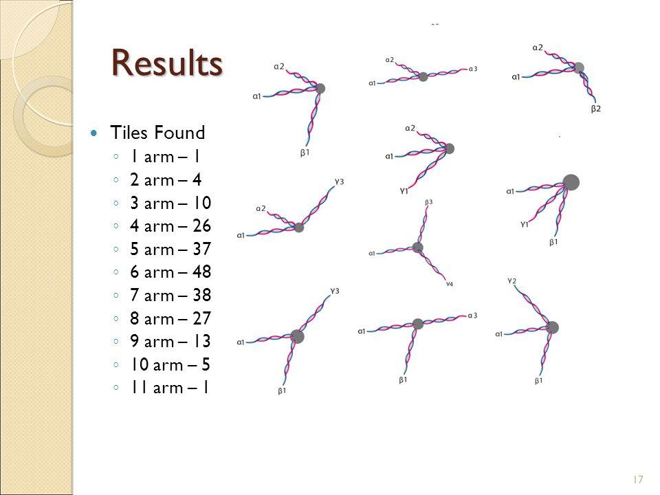 Results Tiles Found 1 arm – 1 2 arm – 4 3 arm – 10 4 arm – 26 5 arm – 37 6 arm – 48 7 arm – 38 8 arm – 27 9 arm – 13 10 arm – 5 11 arm – 1 17