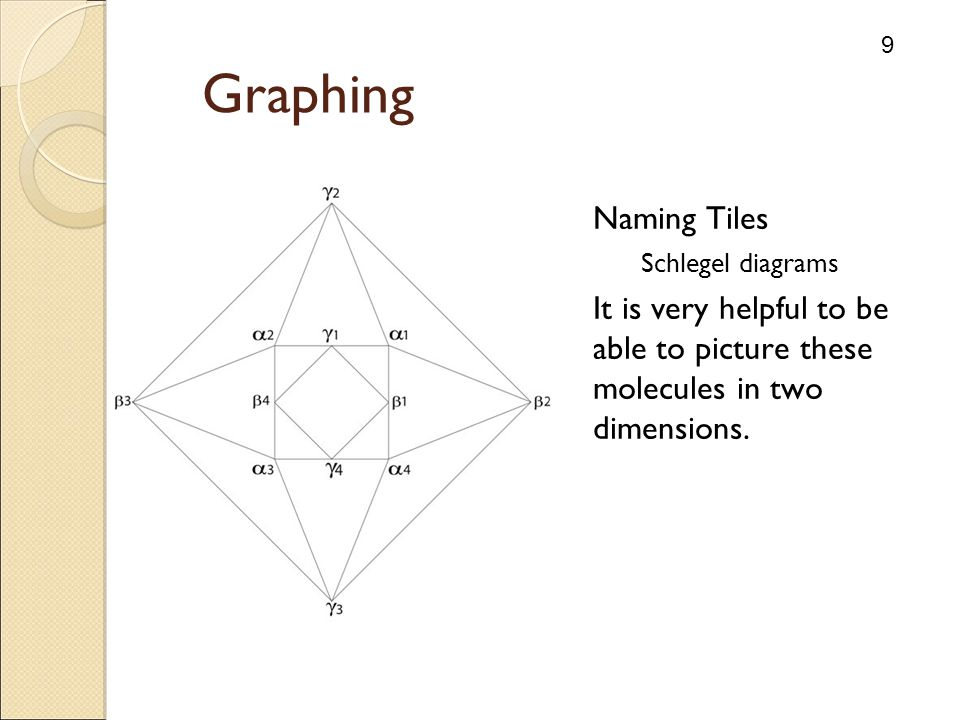 9 Graphing Naming Tiles Schlegel diagrams It is very helpful to be able to picture these molecules in two dimensions.