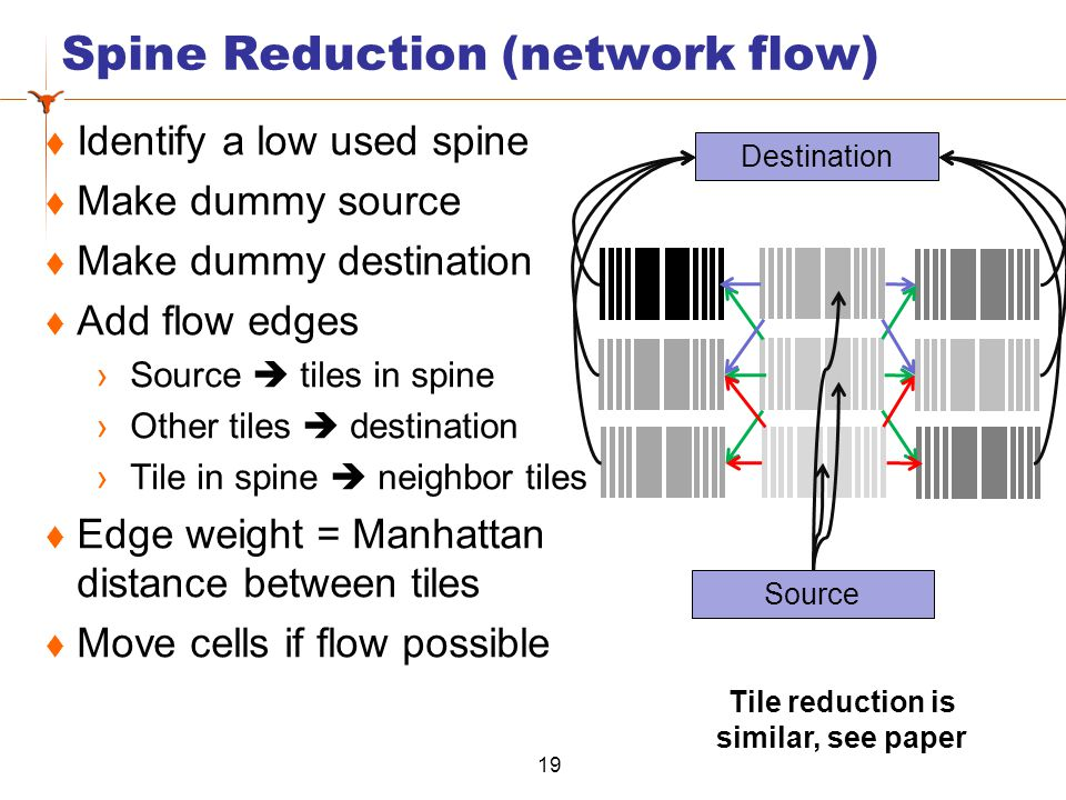 Spine Reduction (network flow) 19 Destination Source Identify a low used spine Make dummy source Make dummy destination Add flow edges Source tiles in