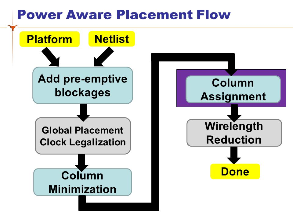 Power Aware Placement Flow Add pre-emptive blockages Global Placement Clock Legalization Column Minimization Column Assignment Wirelength Reduction Ne