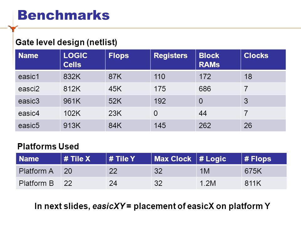Benchmarks NameLOGIC Cells FlopsRegistersBlock RAMs Clocks easic1832K87K11017218 easci2812K45K1756867 easic3961K52K19203 easic4102K23K0447 easic5913K84K14526226 Name# Tile X# Tile YMax Clock# Logic# Flops Platform A2022321M1M675K Platform B2224321.2M811K Gate level design (netlist) Platforms Used In next slides, easicXY = placement of easicX on platform Y