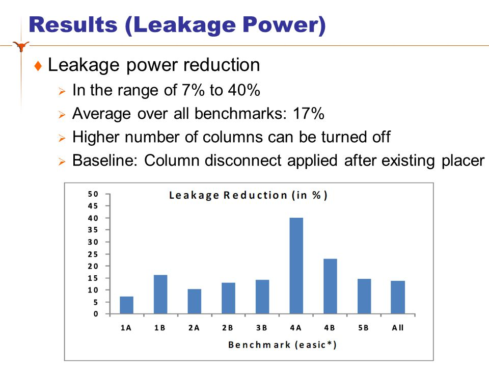 Results (Leakage Power) Leakage power reduction In the range of 7% to 40% Average over all benchmarks: 17% Higher number of columns can be turned off