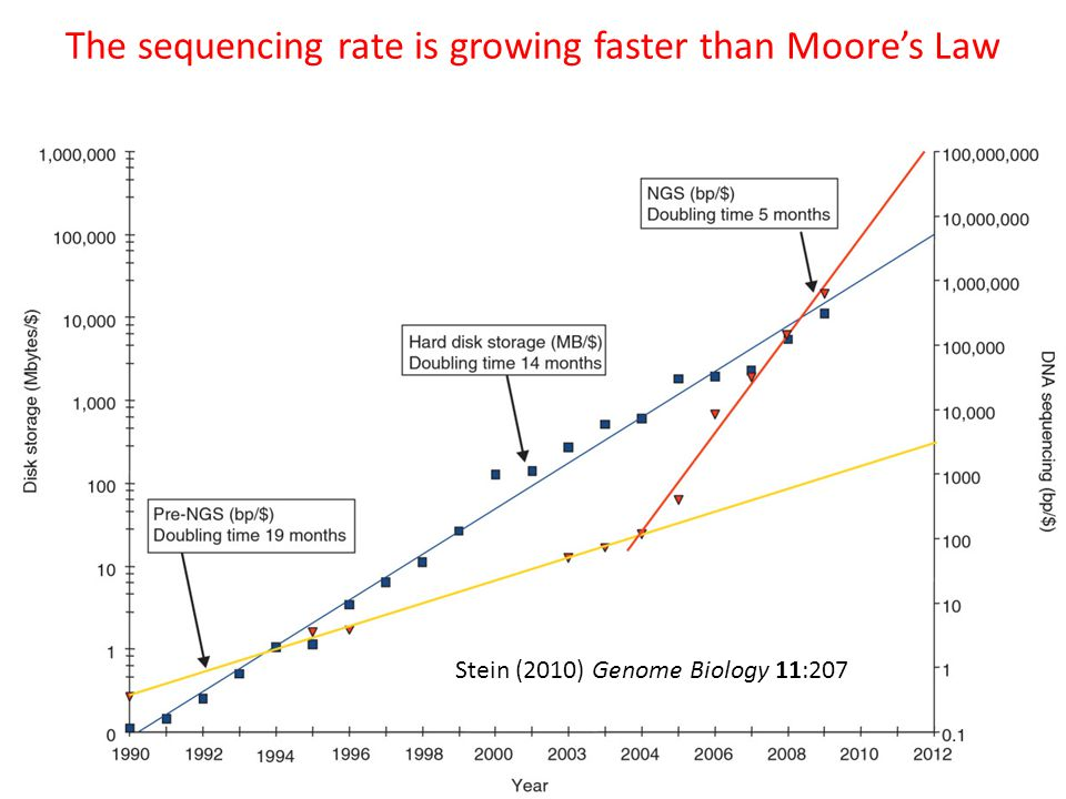 The sequencing rate is growing faster than Moores Law Stein (2010) Genome Biology 11:207