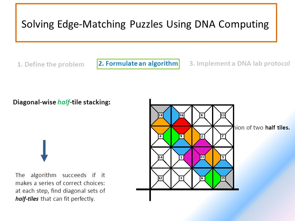 2. Formulate an algorithm3. Implement a DNA lab protocol 1. Define the problem Solving Edge-Matching Puzzles Using DNA Computing Diagonal-wise half-ti