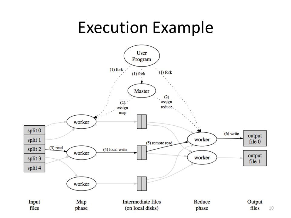 Execution Example 10