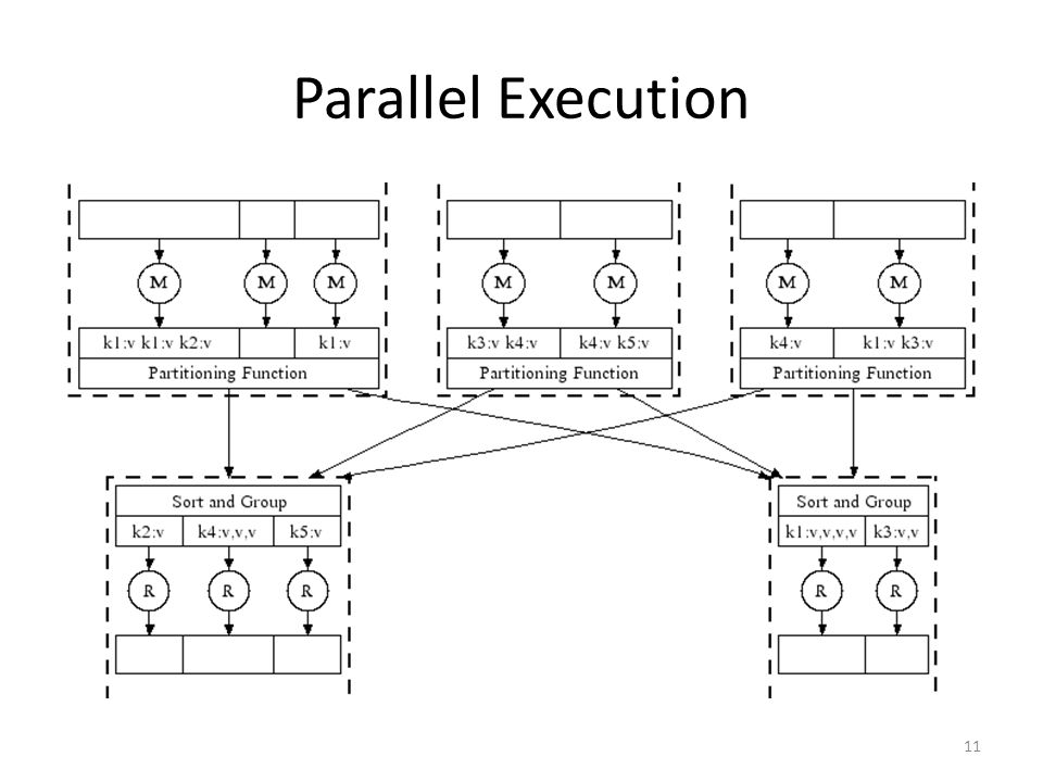 Parallel Execution 11