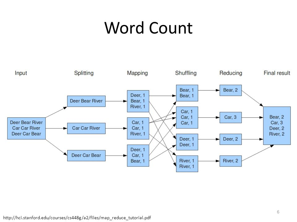 Word Count 6 http://hci.stanford.edu/courses/cs448g/a2/files/map_reduce_tutorial.pdf