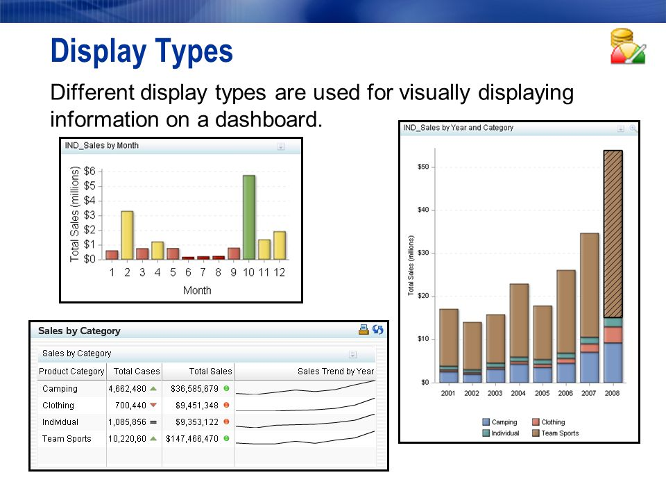 Display Types Different display types are used for visually displaying information on a dashboard.