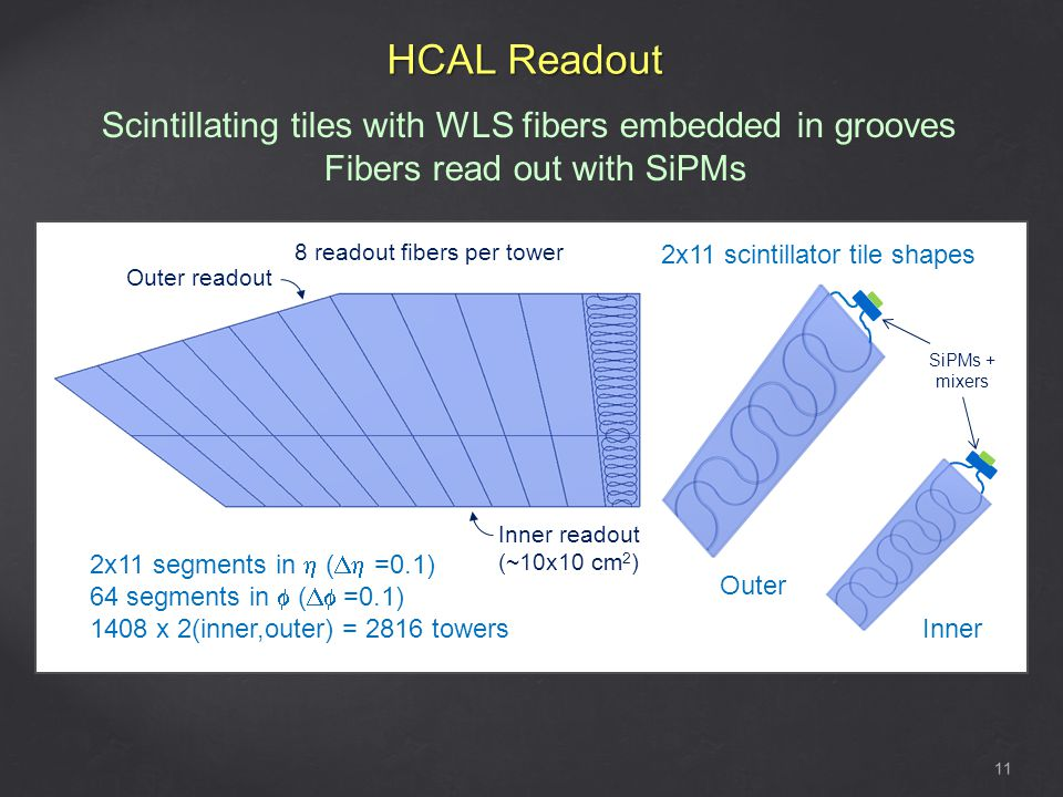 HCAL Readout 11 Scintillating tiles with WLS fibers embedded in grooves Fibers read out with SiPMs T 2x11 segments in ( =0.1) 64 segments in ( =0.1) 1