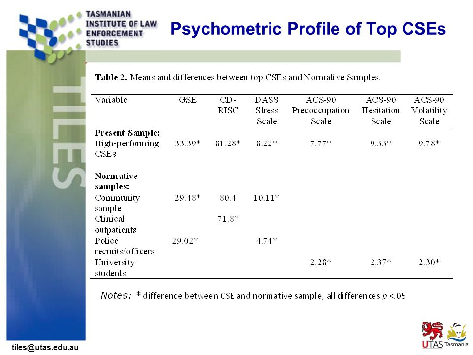 tiles@utas.edu.au Psychometric Profile of Top CSEs