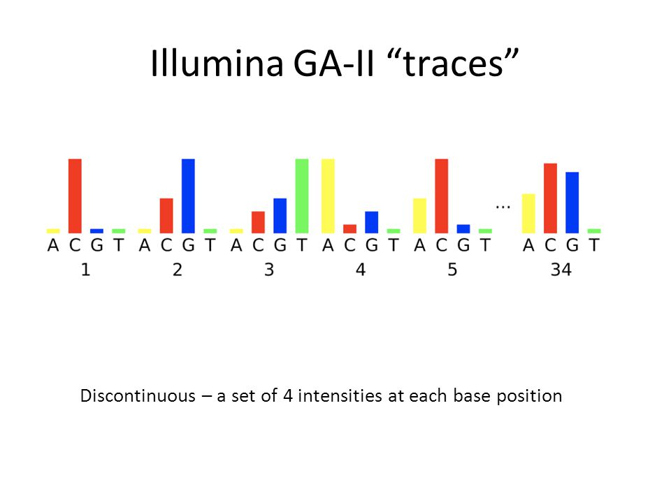 Illumina GA-II traces Discontinuous – a set of 4 intensities at each base position