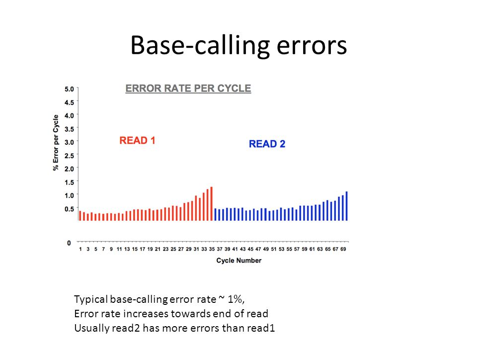 Base-calling errors Typical base-calling error rate ~ 1%, Error rate increases towards end of read Usually read2 has more errors than read1