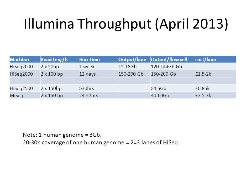 Illumina Throughput (April 2013) Note: 1 human genome = 3Gb. 20-30x coverage of one human genome = 2=3 lanes of HiSeq MachineRead LengthRun TimeOutput