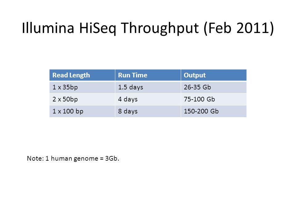 Illumina HiSeq Throughput (Feb 2011) Read LengthRun TimeOutput 1 x 35bp1.5 days26-35 Gb 2 x 50bp4 days75-100 Gb 1 x 100 bp8 days150-200 Gb Note: 1 hum