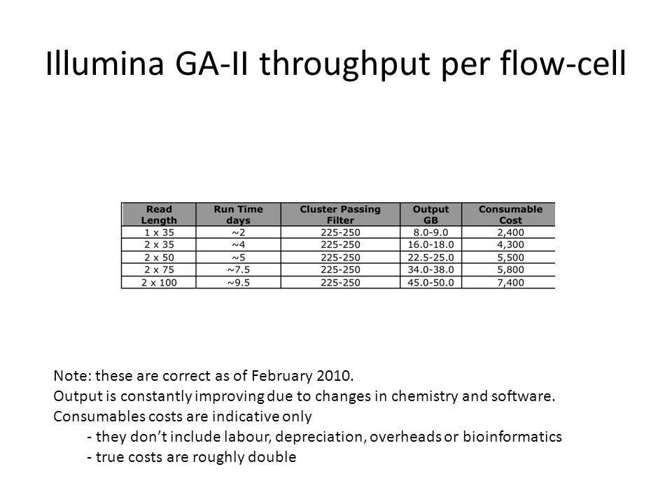 Illumina GA-II throughput per flow-cell Note: these are correct as of February 2010. Output is constantly improving due to changes in chemistry and so