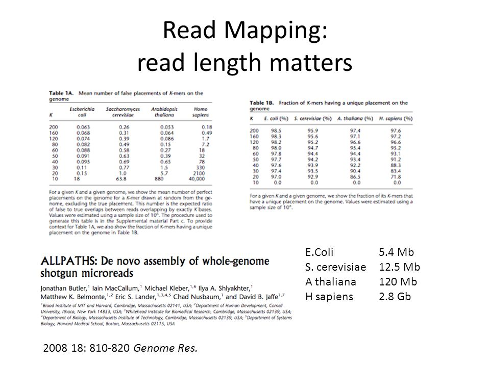 Read Mapping: read length matters 2008 18: 810-820 Genome Res. E.Coli 5.4 Mb S. cerevisiae 12.5 Mb A thaliana 120 Mb H sapiens 2.8 Gb