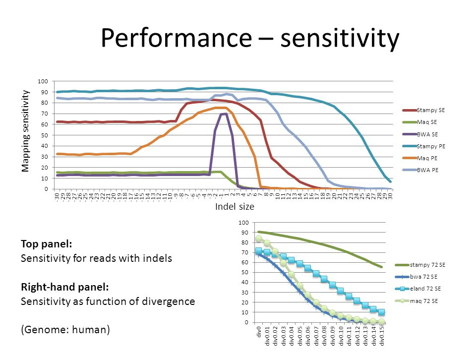 Performance – sensitivity Mapping sensitivity Indel size Top panel: Sensitivity for reads with indels Right-hand panel: Sensitivity as function of div