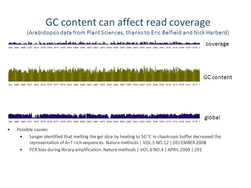 coverage global GC content Possible causes: Sanger identified that melting the gel slice by heating to 50 °C in chaotropic buffer decreased the repres