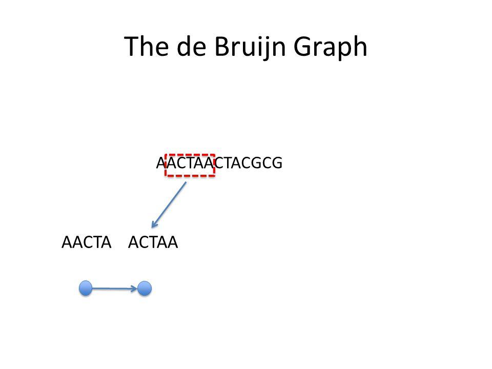 The de Bruijn Graph AACTAACTACGCG AACTAACTAA