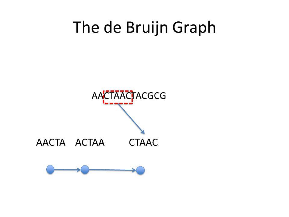 The de Bruijn Graph AACTAACTACGCG AACTAACTAACTAAC