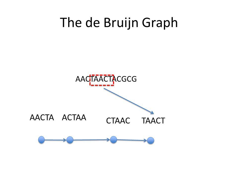 The de Bruijn Graph AACTAACTACGCG AACTAACTAA CTAACTAACT