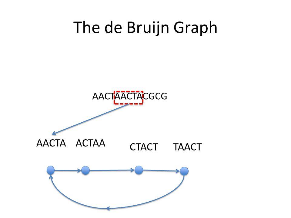 The de Bruijn Graph AACTAACTACGCG AACTAACTAA CTACTTAACT
