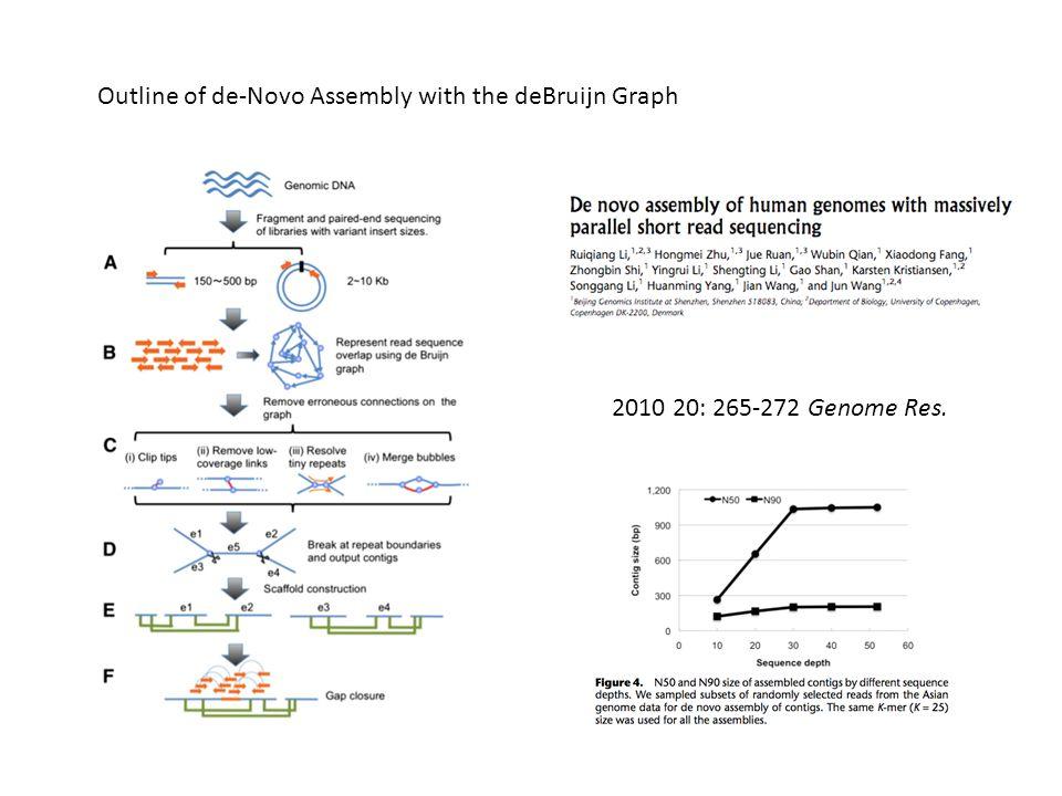 Outline of de-Novo Assembly with the deBruijn Graph 2010 20: 265-272 Genome Res.