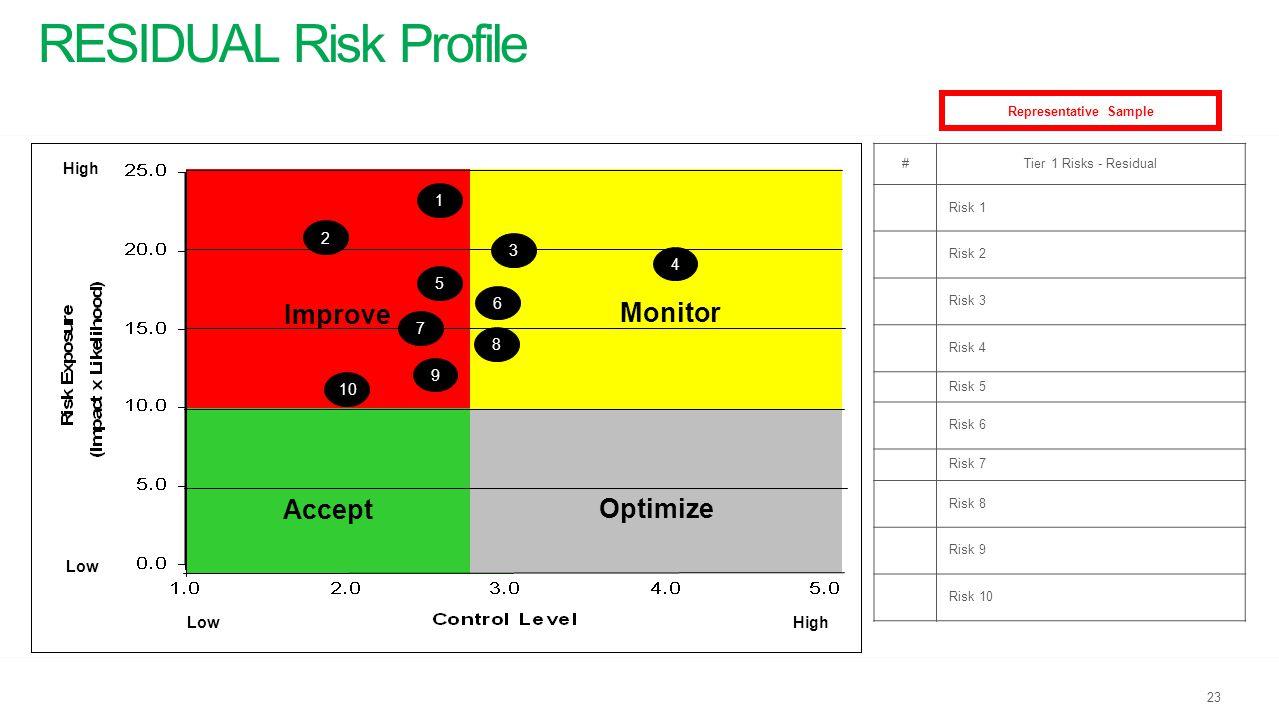 RESIDUAL Risk Profile 23 Representative Sample #Tier 1 Risks - Residual Risk 1 Risk 2 Risk 3 Risk 4 Risk 5 Risk 6 Risk 7 Risk 8 Risk 9 Risk 10 Monitor
