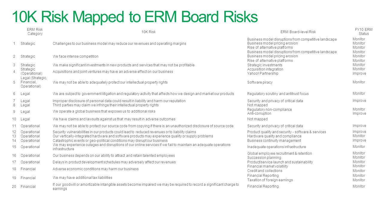 10K Risk Mapped to ERM Board Risks ERM Risk Category 10K RiskERM Board-level Risk FY10 ERM Status 1StrategicChallenges to our business model may reduc