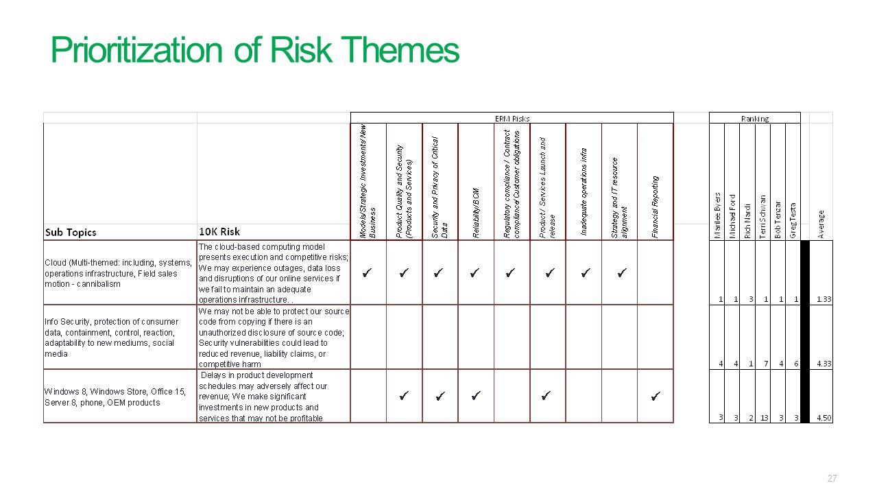 Prioritization of Risk Themes 27