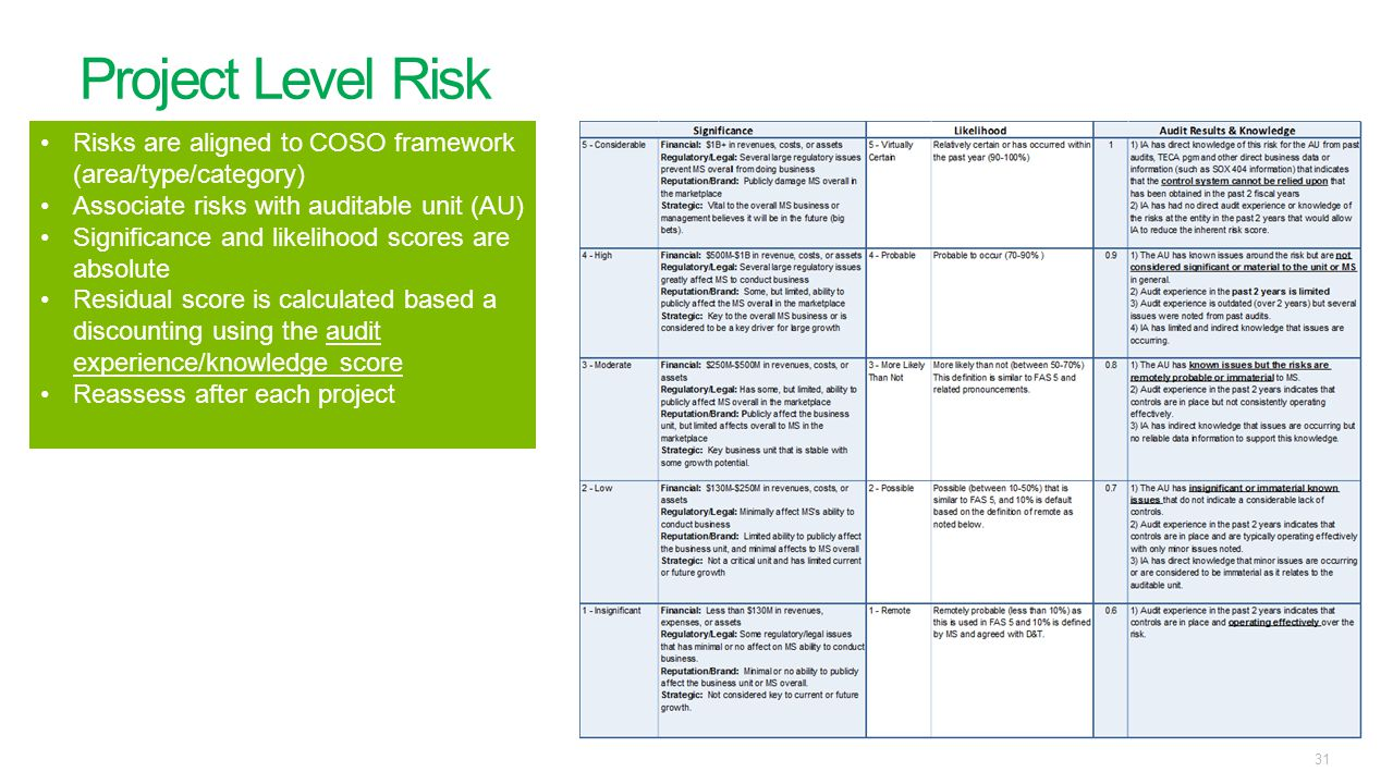 Project Level Risk 31 Risks are aligned to COSO framework (area/type/category) Associate risks with auditable unit (AU) Significance and likelihood sc