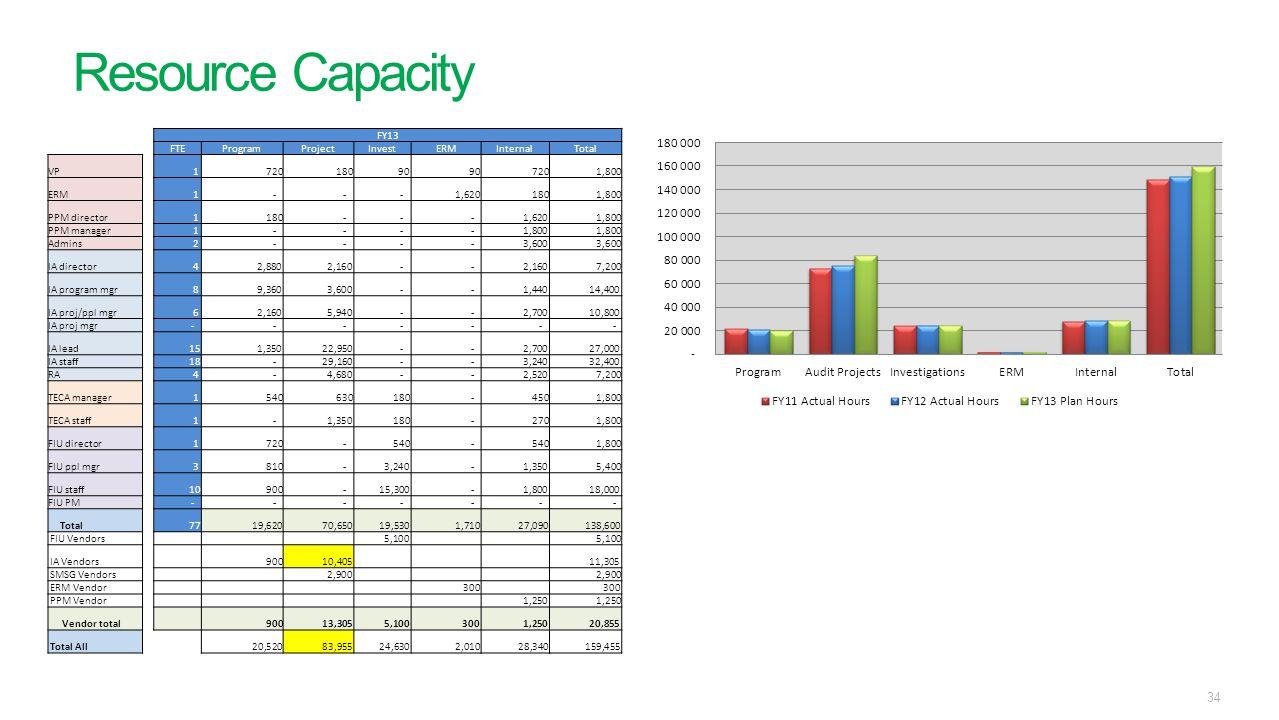 Resource Capacity 34 FY13 FTEProgramProjectInvestERMInternalTotal VP 1 720 180 90 720 1,800 ERM 1 - - - 1,620 180 1,800 PPM director 1 180 - - - 1,620