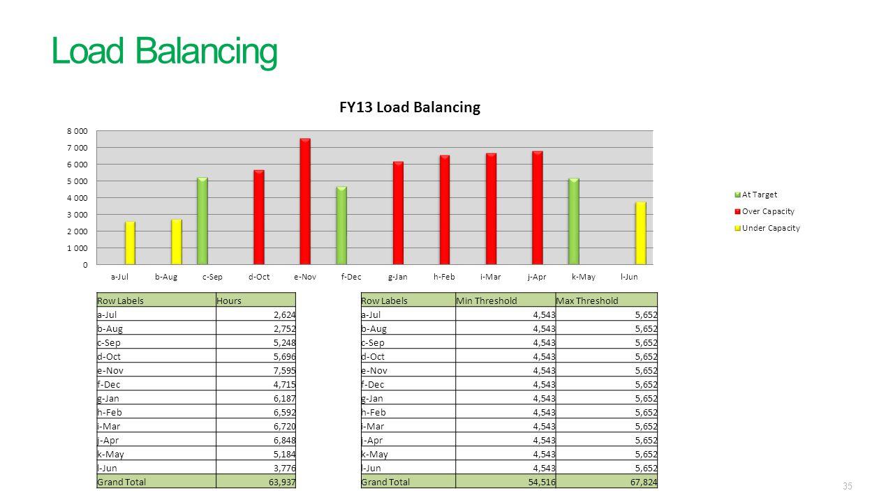Load Balancing 35 Row LabelsHoursRow LabelsMin ThresholdMax Threshold a-Jul2,624a-Jul4,5435,652 b-Aug2,752b-Aug4,5435,652 c-Sep5,248c-Sep4,5435,652 d-