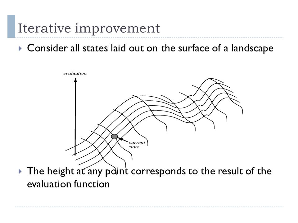 Iterative improvement Consider all states laid out on the surface of a landscape The height at any point corresponds to the result of the evaluation f