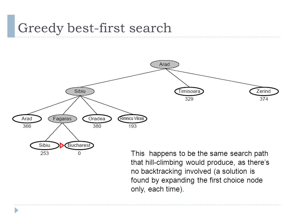 This happens to be the same search path that hill-climbing would produce, as theres no backtracking involved (a solution is found by expanding the fir