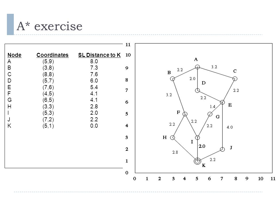 A* exercise Node Coordinates SL Distance to K A (5,9) 8.0 B (3,8) 7.3 C (8,8) 7.6 D (5,7) 6.0 E (7,6) 5.4 F (4,5) 4.1 G (6,5) 4.1 H (3,3) 2.8 I (5,3)