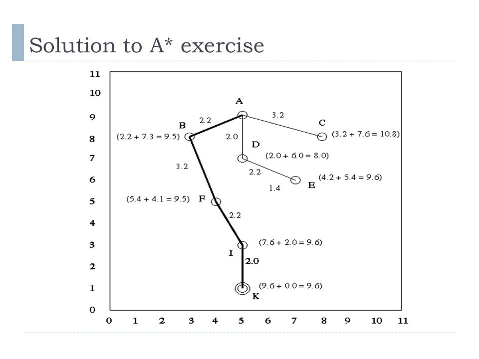 Solution to A* exercise