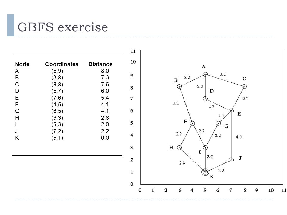 GBFS exercise Node Coordinates Distance A (5,9) 8.0 B (3,8) 7.3 C (8,8) 7.6 D (5,7) 6.0 E (7,6) 5.4 F (4,5) 4.1 G (6,5) 4.1 H (3,3) 2.8 I (5,3) 2.0 J