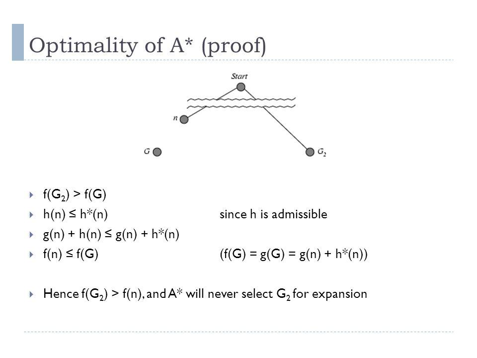 Optimality of A* (proof) f(G 2 ) > f(G) h(n) h*(n)since h is admissible g(n) + h(n) g(n) + h*(n) f(n) f(G)(f(G) = g(G) = g(n) + h*(n)) Hence f(G 2 ) >