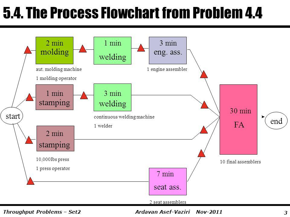 3 Ardavan Asef-Vaziri Nov-2011Throughput Problems – Set2 5.4. The Process Flowchart from Problem 4.4 moldingeng. ass. seat ass. stamping welding FA au