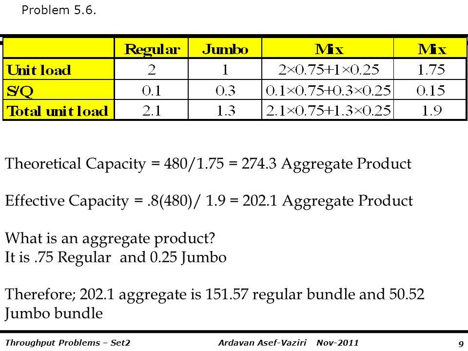 9 Ardavan Asef-Vaziri Nov-2011Throughput Problems – Set2 Problem 5.6. Theoretical Capacity = 480/1.75 = 274.3 Aggregate Product Effective Capacity =.8