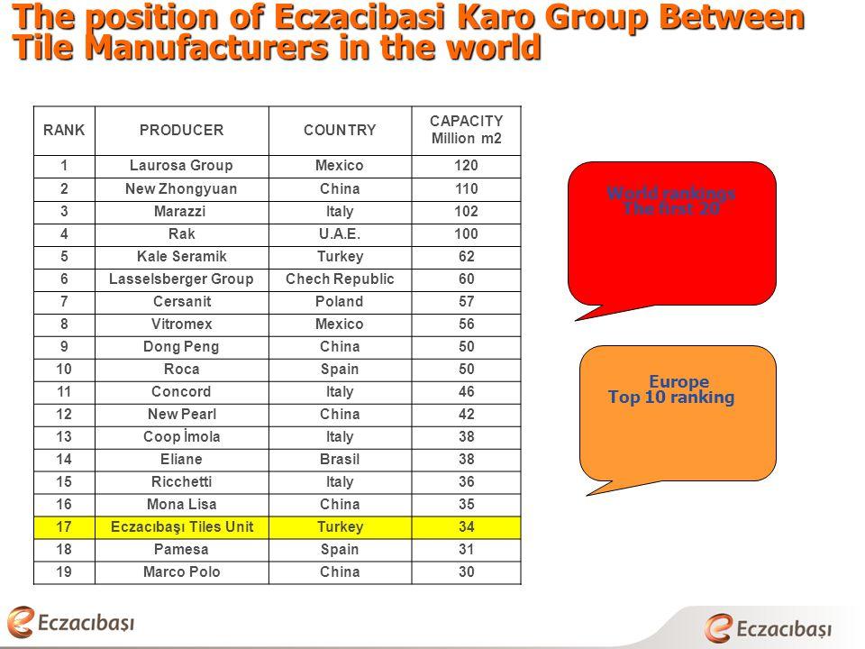 The position of Eczacibasi Karo Group Between Tile Manufacturers in the world World rankings The first 20 Europe Top 10 ranking RANKPRODUCERCOUNTRY CAPACITY Million m2 1Laurosa GroupMexico120 2New ZhongyuanChina110 3Marazzi Italy102 4RakU.A.E.100 5Kale SeramikTurkey62 6Lasselsberger GroupChech Republic60 7CersanitPoland57 8VitromexMexico56 9Dong PengChina50 10RocaSpain50 11ConcordItaly46 12New PearlChina42 13Coop İmolaItaly38 14ElianeBrasil38 15RicchettiItaly36 16Mona LisaChina35 17Eczacıbaşı Tiles UnitTurkey34 18PamesaSpain31 19Marco PoloChina30