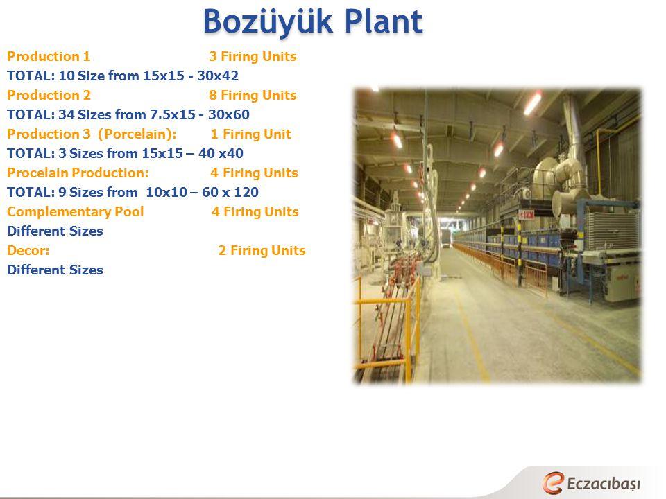 Bozüyük Plant Production 1 3 Firing Units TOTAL: 10 Size from 15x15 - 30x42 Production 2 8 Firing Units TOTAL: 34 Sizes from 7.5x15 - 30x60 Production 3 (Porcelain): 1 Firing Unit TOTAL: 3 Sizes from 15x15 – 40 x40 Procelain Production: 4 Firing Units TOTAL: 9 Sizes from 10x10 – 60 x 120 Complementary Pool 4 Firing Units Different Sizes Decor: 2 Firing Units Different Sizes