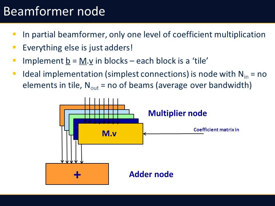 Beamformer node In partial beamformer, only one level of coefficient multiplication Everything else is just adders.