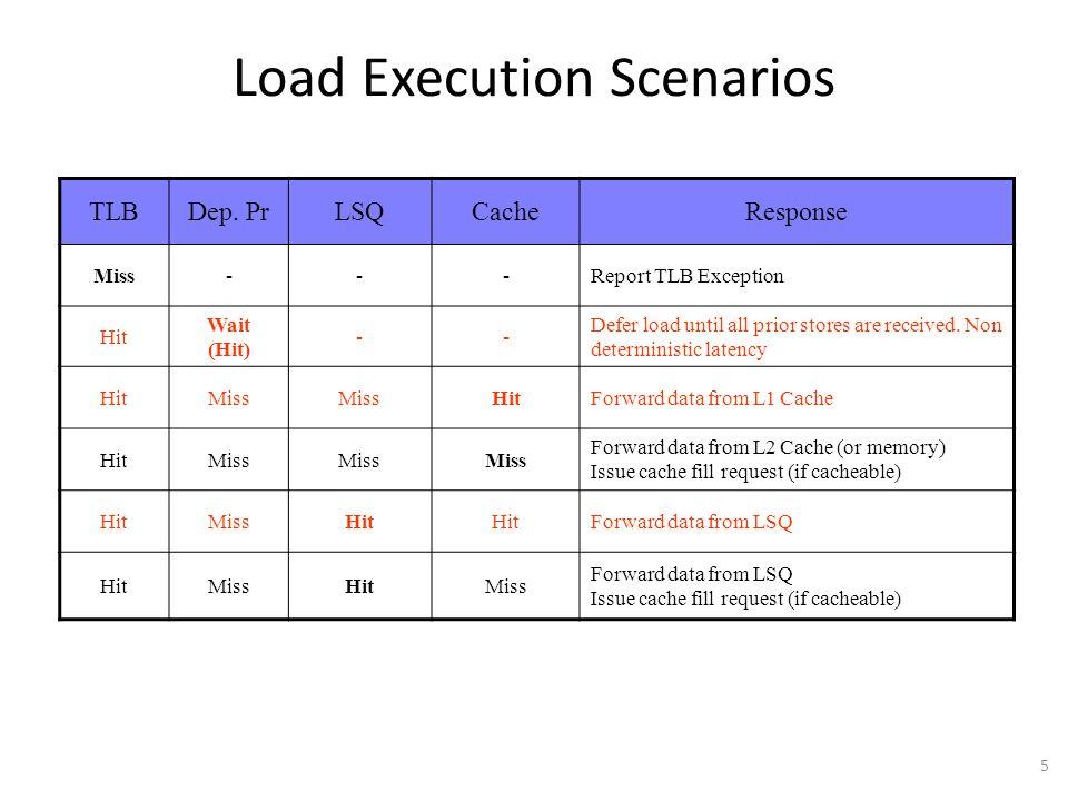 5 Load Execution Scenarios TLBDep.
