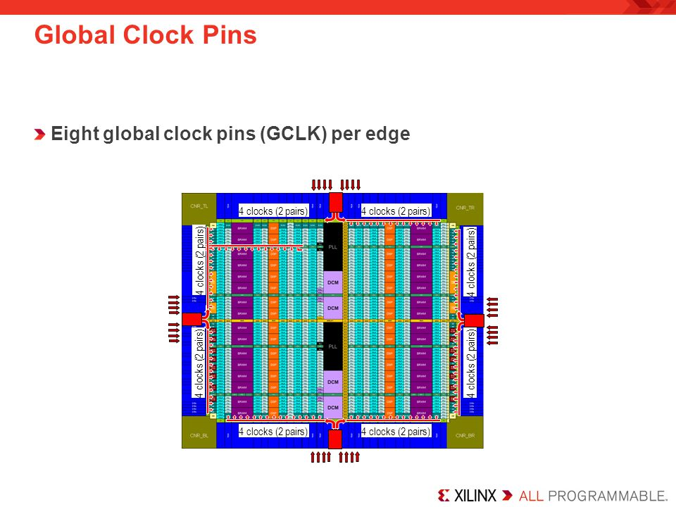 DCM Features Delay-Locked Loop (DLL) –Operates from 5 MHz to 250 MHz* –De-skew clock –Correct clock duty cycles Phase shifting –Static phase shift clocks in increments of period/256 –Dynamic phase shift in increments of the tap delay Digital Frequency Synthesis (DFS) –Operates from 0.5 MHz to 333 MHz –Synthesize FOUT = FIN * M/D –M, D range is different for DCM_SP and DCM_CLKGEN Two primitives for different functions CLKIN CLKFB CLKIN CLKFB CLK0 CLK90 CLK180 CLK270 CLK2X CLK2X180 CLKDV CLKFX CLKFX180 LOCKED CLK0 CLK90 CLK180 CLK270 CLK2X CLK2X180 CLKDV CLKFX CLKFX180 LOCKED RST DCM_SP PSINCDEC PSEN PSCLK PSDONE STATUS[7:0] PSINCDEC PSEN PSCLK PSDONE STATUS[7:0] CLKIN CLKFX CLKFX180 CLKFXDIV LOCKED CLKFX CLKFX180 CLKFXDIV LOCKED RST DCM_CLKGEN PROGEN PROGDATA PROGCLK PROGDONE STATUS[2:1] FREEZEDCM PROGEN PROGDATA PROGCLK PROGDONE STATUS[2:1] FREEZEDCM