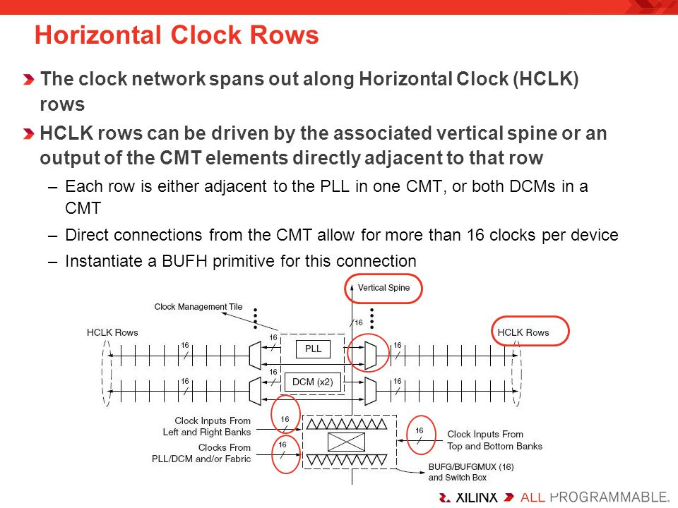 Phase Shifting Phase shifts all clock outputs –All clock outputs retain their phase relationship with CLK0 Mode determined by the CLKOUT_PHASE_SHIFT attribute –NONE: CLKIN and CLKFB are kept in phase –FIXED: CLKIN and CLKFB phases are statically determined Attribute PHASE_SHIFT = integer (– 255 to +255) Specifies shift in increments of the 1/256 of the clock period Phase shift remains constant across temperature and voltage –VARIABLE: CLKIN and CLKFB phase can be changed dynamically Shift amount can be changed by using the DPS interface Can be increased or decreased step by step Variable steps are not PVT compensated; see the data sheet for the delay range