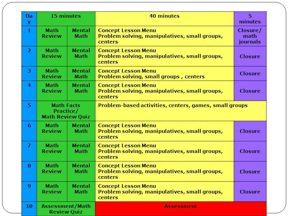 Insert Balanced Math Model Slide Da y 15 minutes40 minutes5 minutes 1Math Review Mental Math Concept Lesson Menu Problem solving, manipulatives, small groups, centers Closure/ math journals 2Math Review Mental Math Concept Lesson Menu Problem solving, manipulatives, small groups, centers Closure 3Math Review Mental Math Concept Lesson Menu Problem solving, small groups, centers Closure 4Math Review Mental Math Concept Lesson Menu Problem solving, manipulatives, small groups, centers Closure 5Math Facts Practice/ Math Review Quiz Problem-based activities, centers, games, small groups 6Math Review Mental Math Concept Lesson Menu Problem solving, manipulatives, small groups, centers Closure 7Math Review Mental Math Concept Lesson Menu Problem solving, manipulatives, small groups, centers Closure 8Math Review Mental Math Concept Lesson Menu Problem solving, manipulatives, small groups, centers Closure 9Math Review Mental Math Concept Lesson Menu Problem solving, manipulatives, small groups, centers Closure 10Assessment/Math Review Quiz Assessment