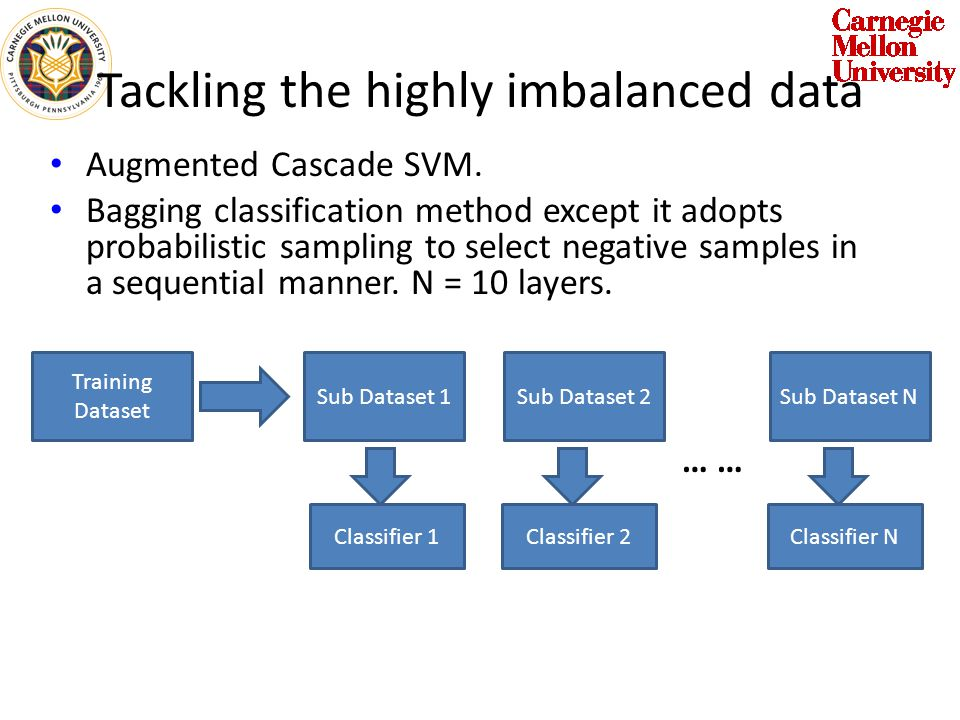 Tackling the highly imbalanced data Augmented Cascade SVM.